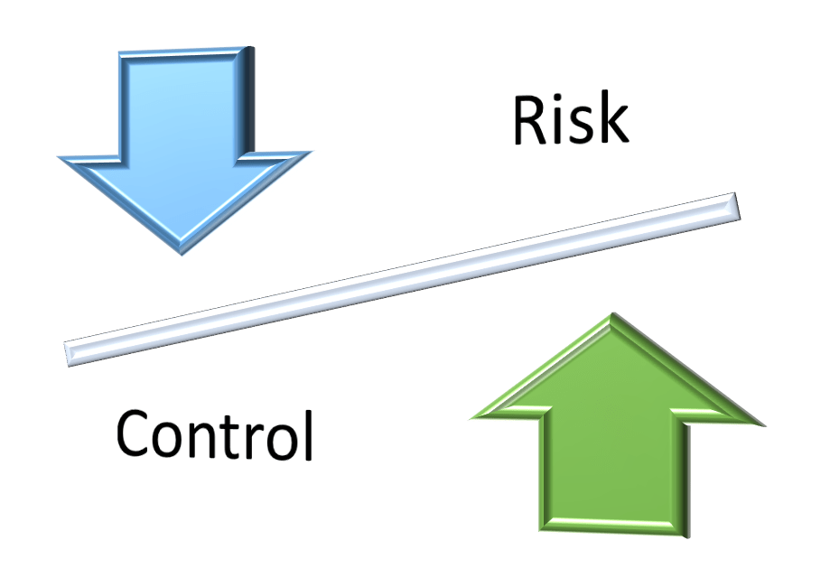 Increasing Control Decreases Risk
