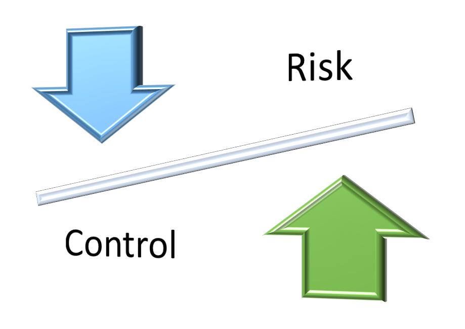 Increasing Control Decreases Risk