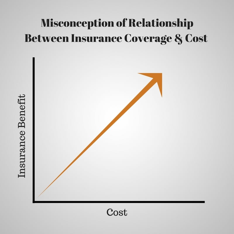 Misconception of Relationship Between Insurance Coverage and Cost