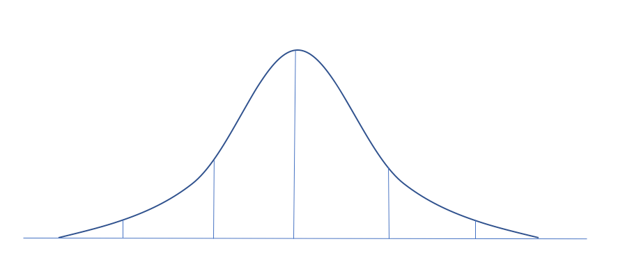 Financial Experts Bell Curve