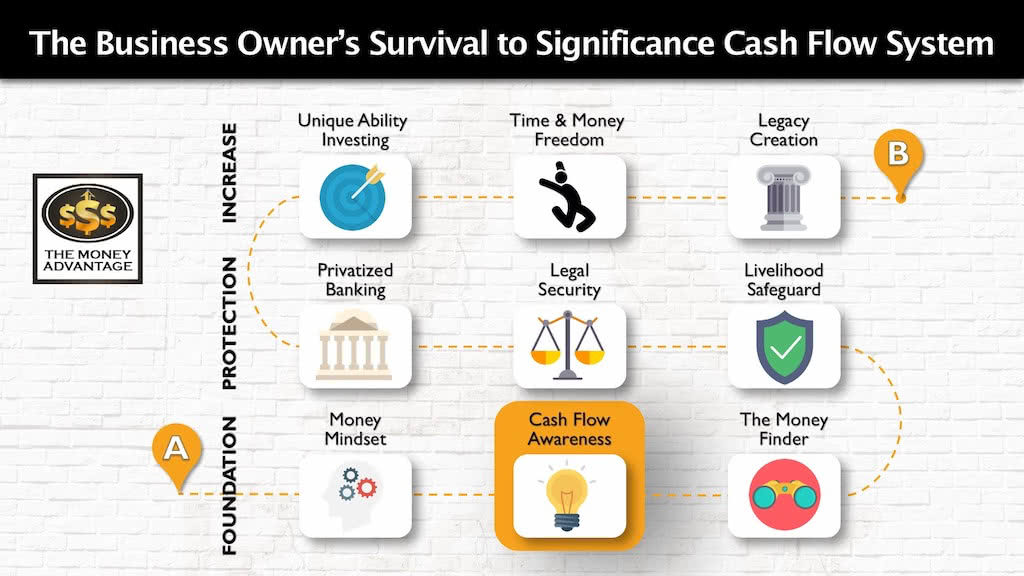 Cash Flow Awareness