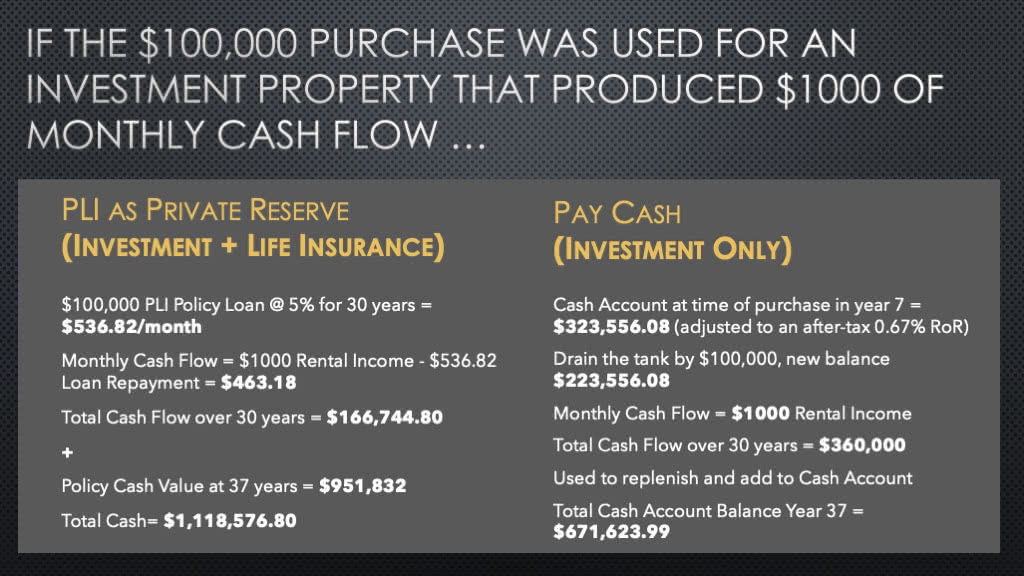 Life Insurance Loans and Investments