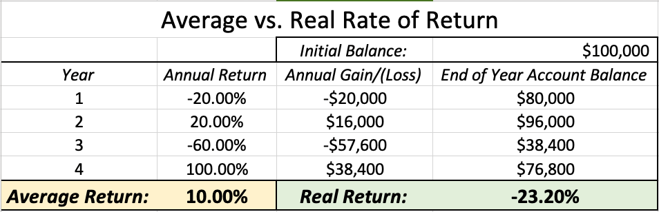 Average Return vs Real Rate of Return