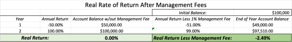 Real Rate of Return with Management Fee