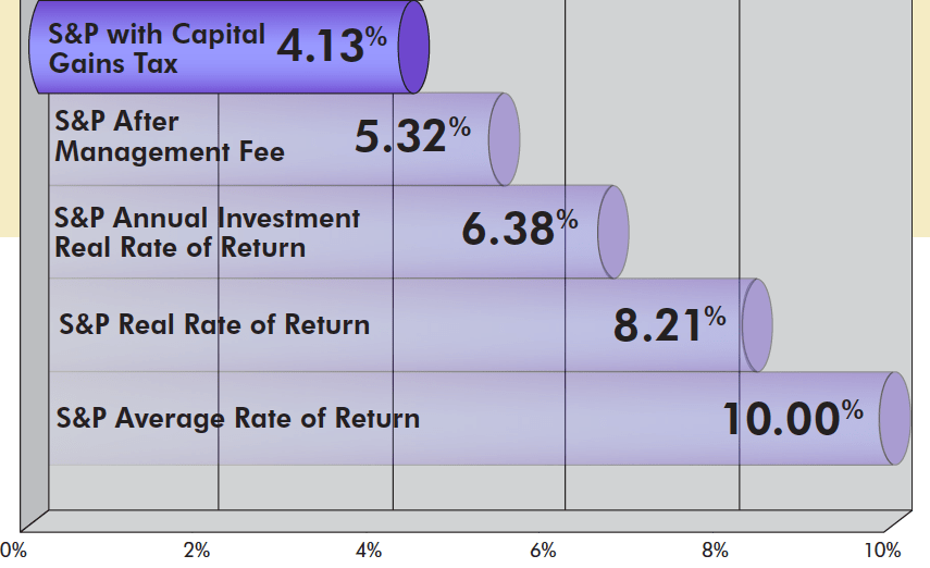 Real Rate of Return All Factors