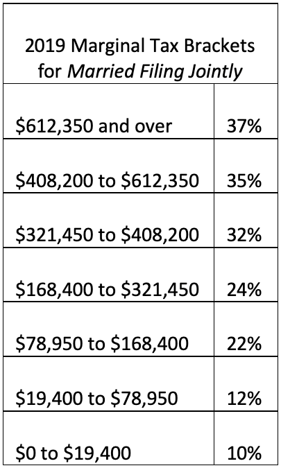 2019 Marginal Tax Brackets